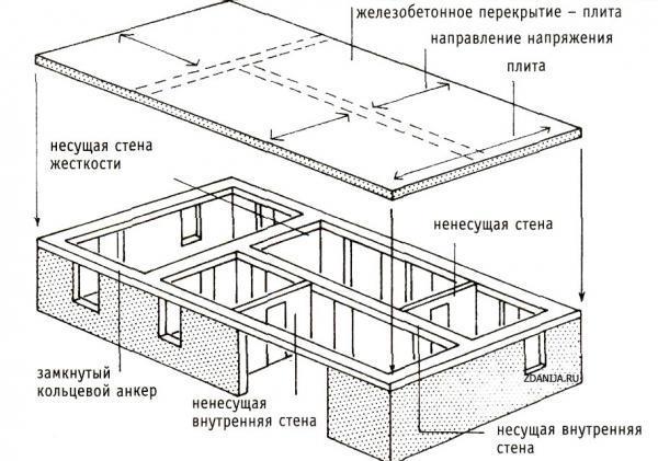 площадь плиты перекрытия