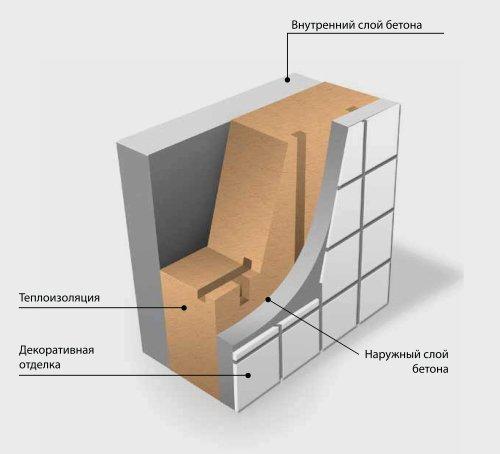 завод является передовым предприятием в сфере производства железобетонных стеновых панелей и изделий