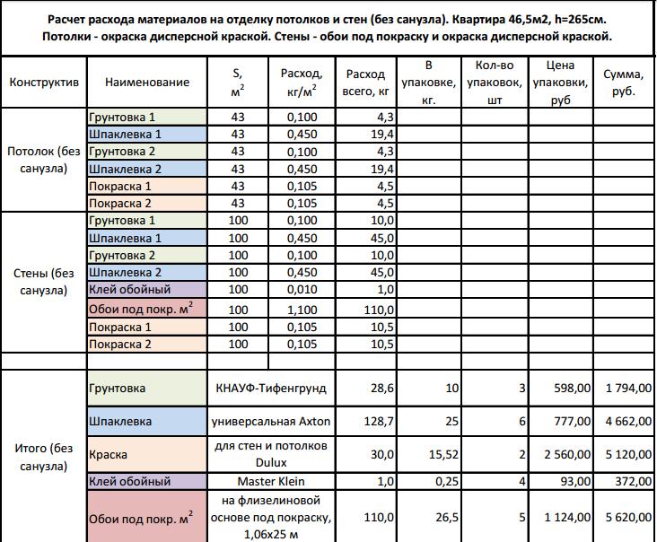 ООО ИнвестРайСтройЗаказчик продажа квартир в