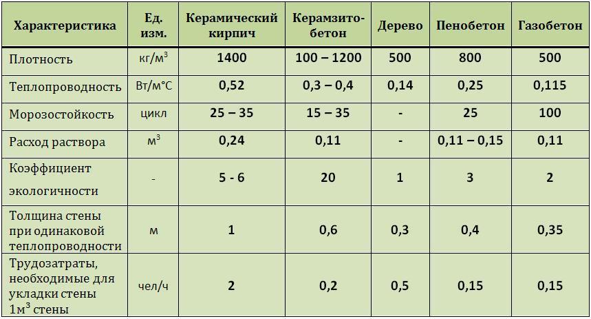 пеноблок характеристики и отзывы